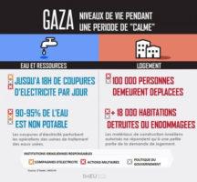 niveau-de-vie-palestine